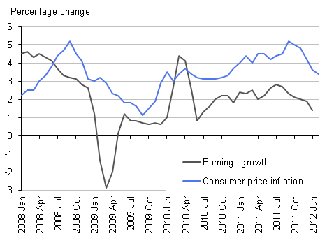 Line chart showing earnings growth compared to inflation, Q1 2008 - Q1 2012
