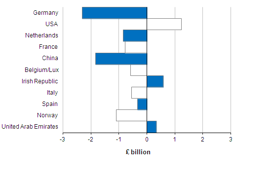 Figure 7: Significant Partner Countries, One Month Balances