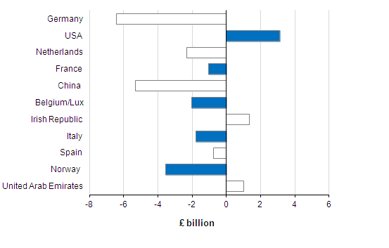 Figure 8: Significant Partner Countries, Three Monthly Balances, December 2013 - February 2014