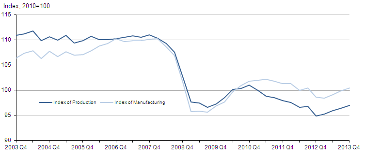 Figure 2: Quarterly seasonally adjusted production and manufacturing