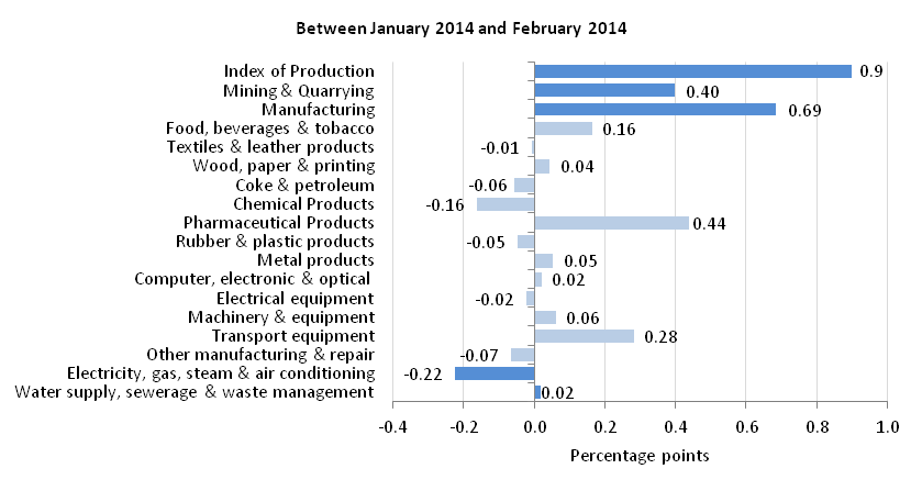 Figure 4: Contribution to production growth month on month