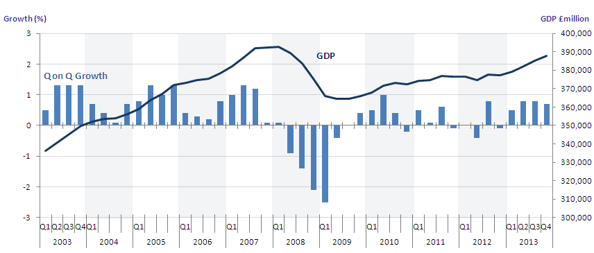 Figure 3: GDP (£millions) and quarter on quarter growth, Q4 2013