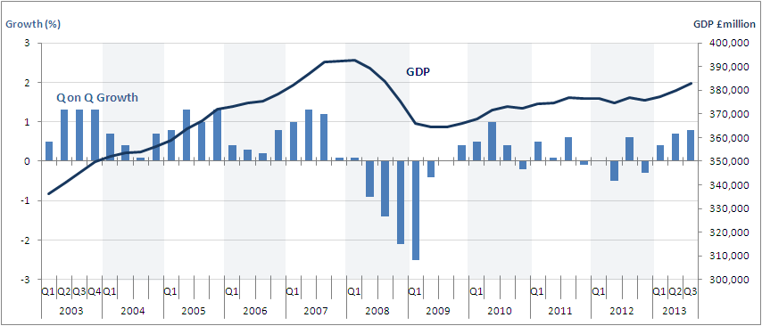 Figure 3: GDP (£millions) and quarter on quarter growth, Q3 2013