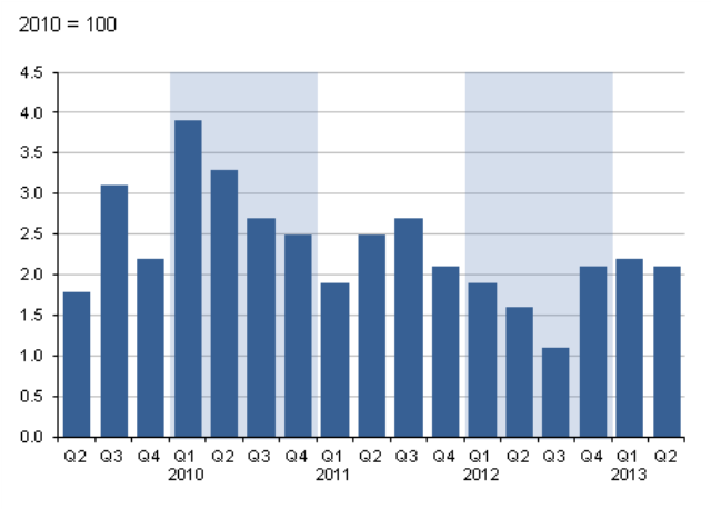 Figure 8: GDP at market prices implied deflator, quarter on same quarter of previous year