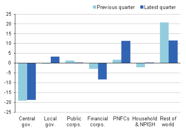 Figure 11: Net Lending by Sector £billion, CP  SA