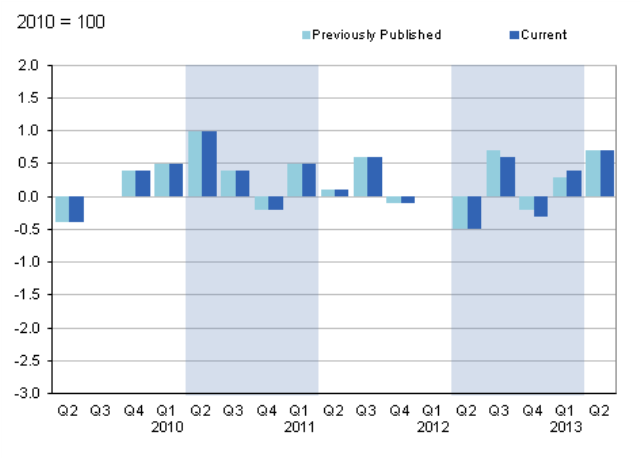 Figure 15: Gross domestic product, quarter on quarter growth, CVM SA