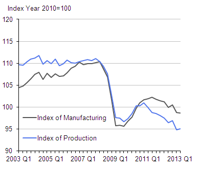 Figure 1: Quarterly seasonally adjusted production and manufacturing