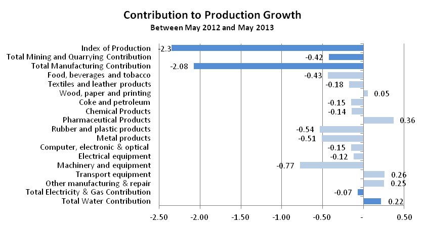 Figure 3: Contribution to Production growth Month on same month a year ago