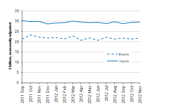 Value of UK Trade in Goods Excluding Oil, £ billion, Seasonally Adjusted