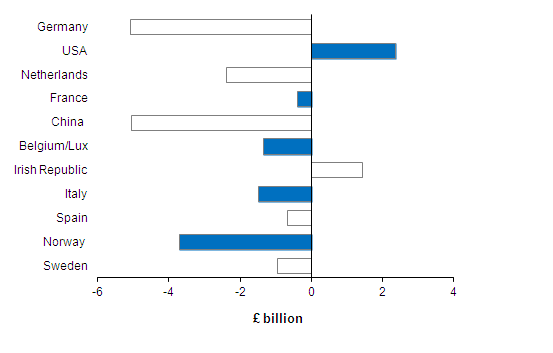 Significant Partner Countries, Three monthly balances, September 2012 - November 2012, £ billion