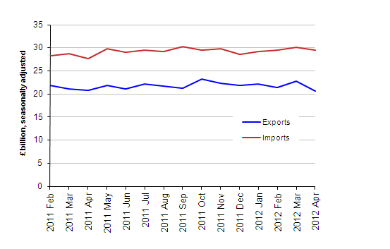 Chart showing Value of UK Trade in goods excluding oil, April 2012