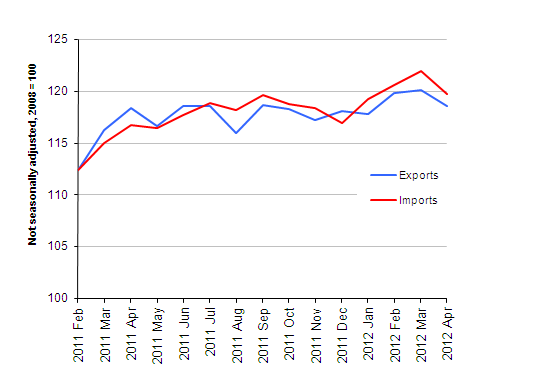 Chart showing Export and import prices (goods), April 2012