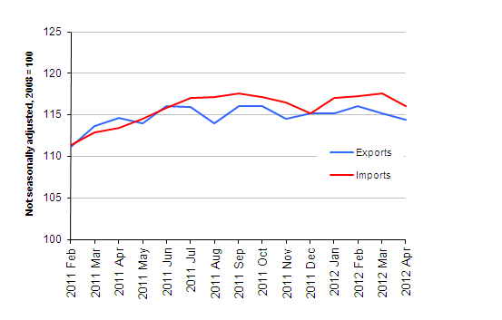 Chart showing Export and import prices (goods) excluding oil price effect, April 2012