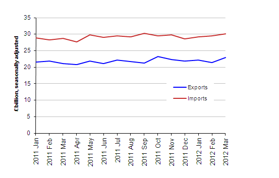 Chart showing Value of UK Trade in Goods excluding Oil, March 2012