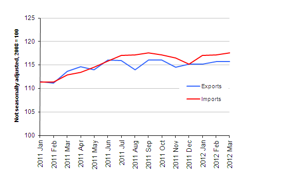 Chart showing Export and import prices (goods) excluding oil price effect, March 2012