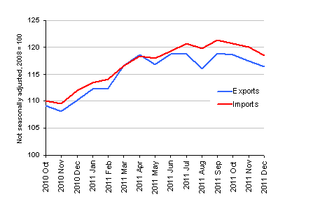 Chart showing Export and import prices (goods), December 2011