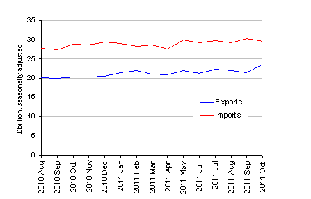 Chart showing Value of UK trade in goods excluding oil, October 2011