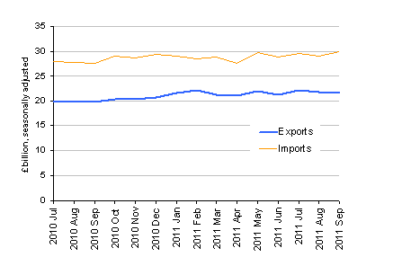 Chart showing Value of UK trade in goods excluding oil, September 2011