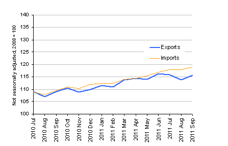 Chart showing Export and import prices (goods) - excluding oil price effect, September 2011