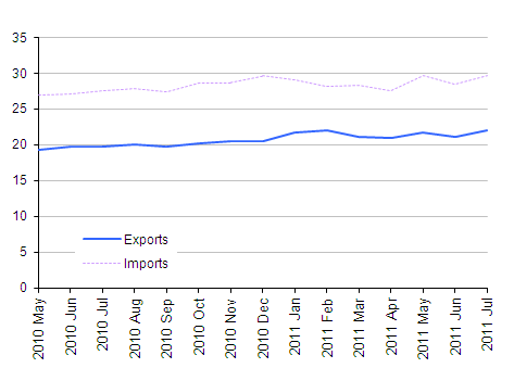 Chart showing Value of UK trade in goods excluding oil, July 2011