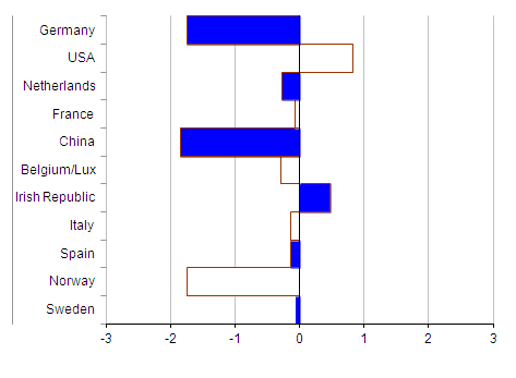 Chart showing Significant Partner Country 1 Month Balances, July 2011