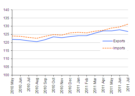 Chart showing Export and import prices (goods) - excluding oil price effect, July 2011