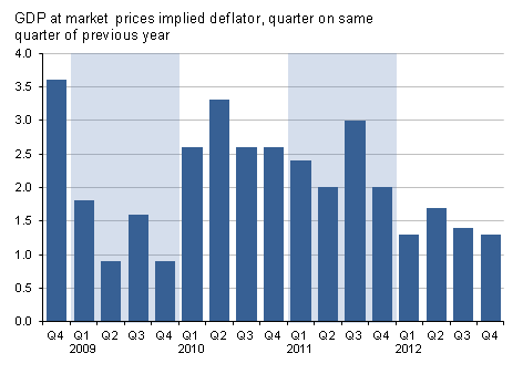 Presents GDP at market prices implied deflator, quarter on same quarter of previous year
