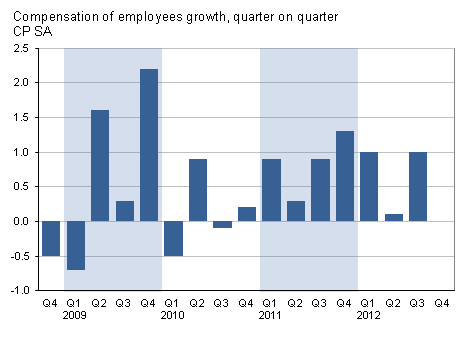 Presents compensation of employees growth, quarter on quarter, CP SA