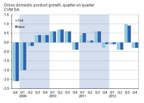 Presents gross domestic product, quarter on quarter growth, CVM SA