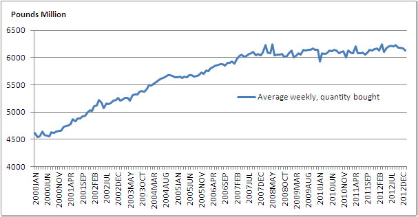Figure 2: Average weekly quantity bought in the retail sector (Seasonally adjusted)