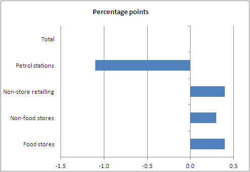Contributions to year-on-year value growth from the four main retail sectors (Seasonally adjusted)