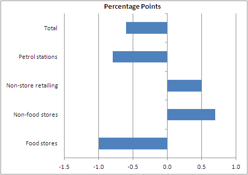 Figure 4: Contributions to year-on-year volume growth from the four main retail sectors (Seasonally adjusted)