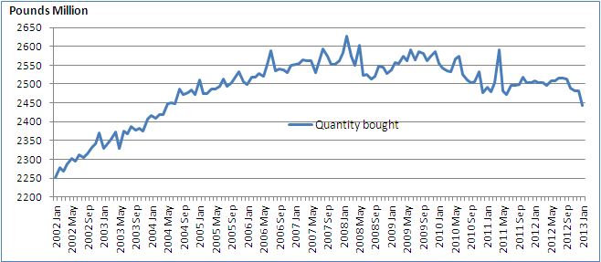 Figure 5: Quantity bought in the food sector
