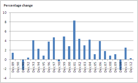 Figure 2, Year-on-year growth in December periods