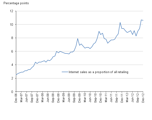 Figure 3, Internet sales as a proportion of all retailing, non-seasonally adjusted