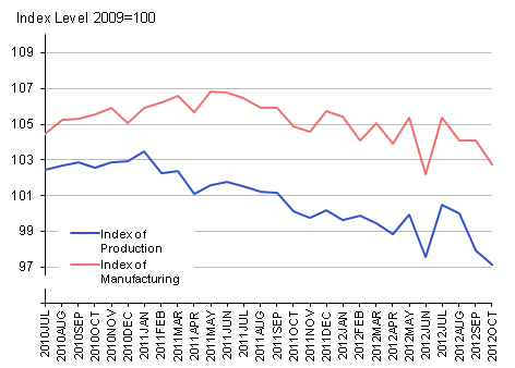 Timeseries graph for Index of Production and Index of Manufacturing