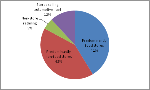Figure 2, Retailing sectors and their associated wieghts