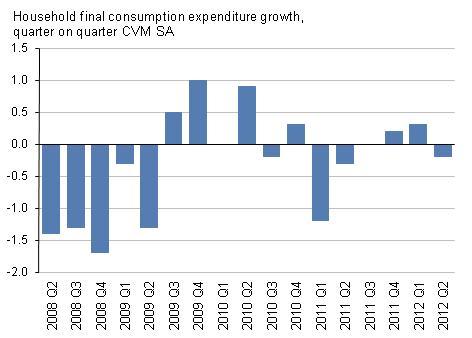 Presents household consumption expenditure