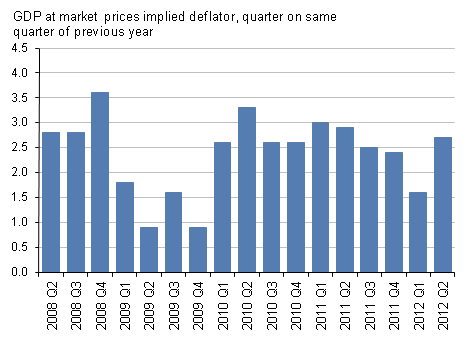 Presents market prices implied deflator, quarter on same quarter of previous year