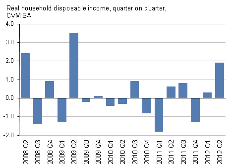 Presents Real household disposable income, quarter on quarter, CVM SA,