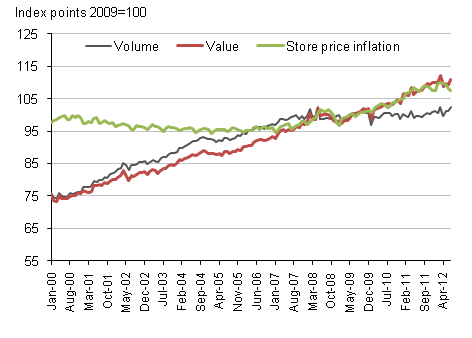 Figure 1, All retailing (seasonally adjusted) and store price inflation