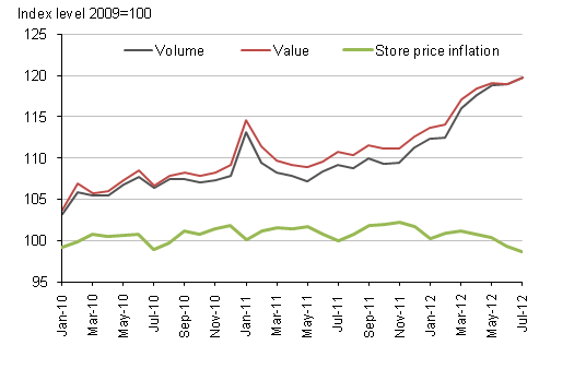 Figure 2, Non-specialised stores (seasonally adjusted) and store price inflation
