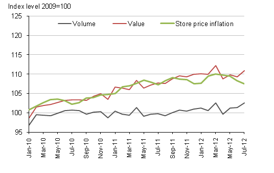 Figure 3, All retailing (seasonally adjusted) and store price inflation