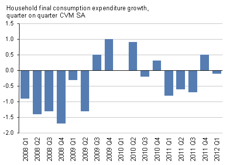 Presents household consumption expenditure, Q1 2012