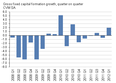Presents gross fixed capital formation growth, quarter on quarter, CVM SA, Q1 2012