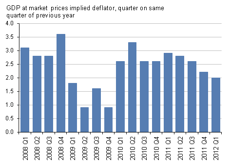 Presents market prices implied deflator, quarter on same quarter of previous year, Q1 2012