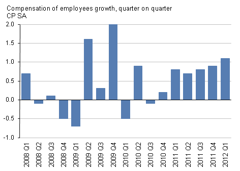 Presents compensation of employees growth, quarter on quarter, CP SA, Q1 2012