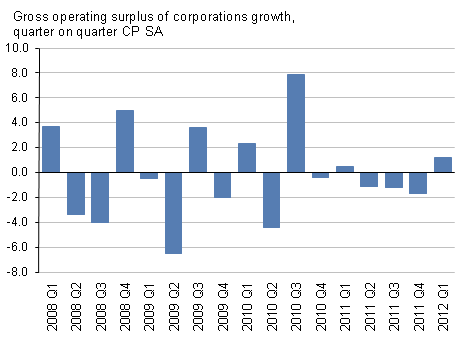 Presents gross operating surplus of corporations growth, quarter on quarter, CP SA, Q1 2012