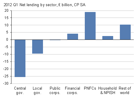 Presents net lending by sector CP SA, Q1 2012
