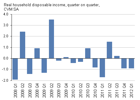Presents Real household disposable income, quarter on quarter, CVM SA